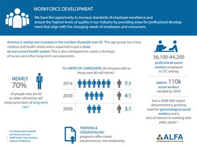 Workforce Development Infographic - ALFA